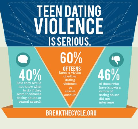 Teen Dating Violence Discussion